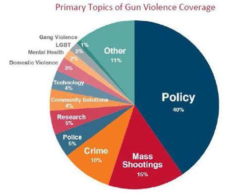 Gun control research paper articles